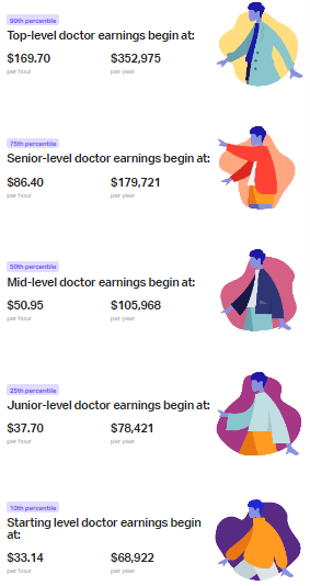 How Much Does A Doctor Make - TheMDJourney.com