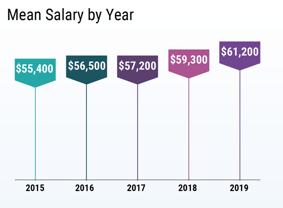 mean resident salary by year