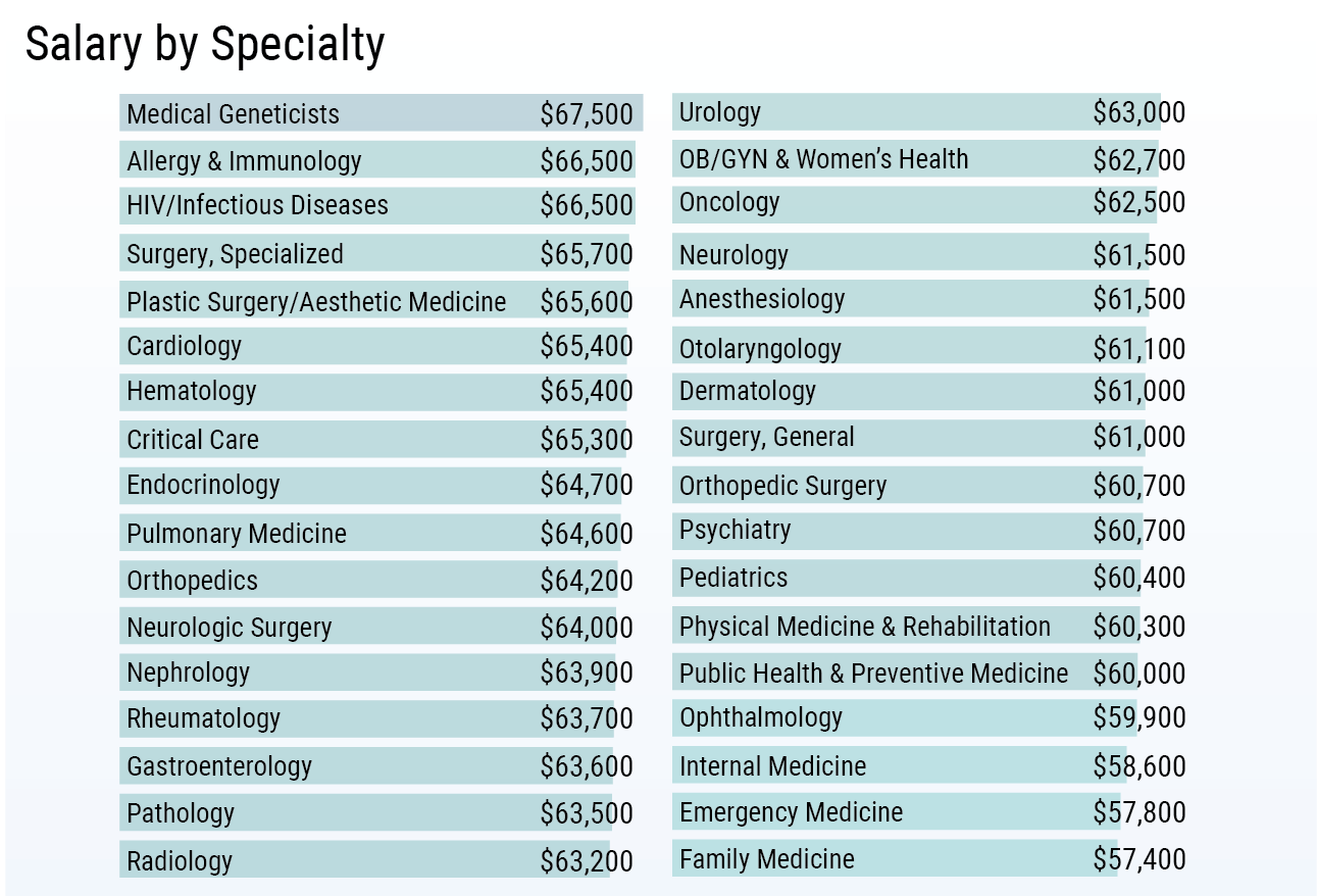 salaries by specialty 2019