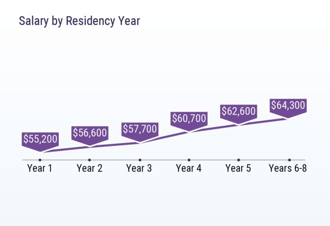salary by residency year 2018