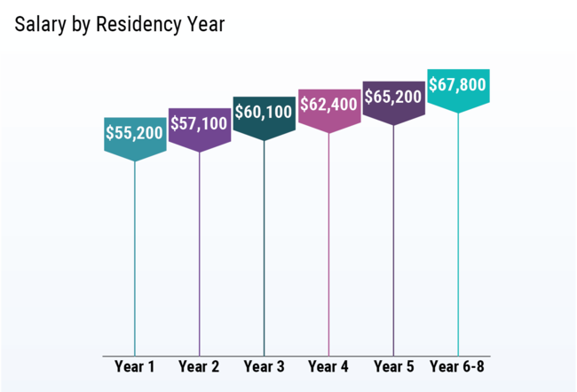 salary by residency year 2019